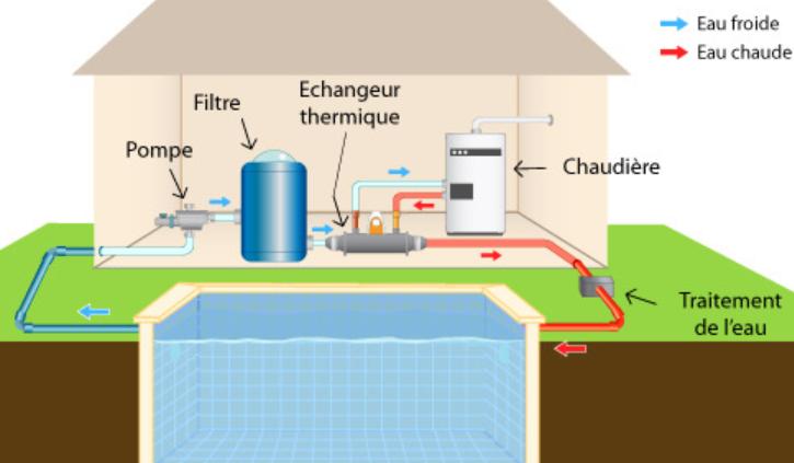 echangeur-thermique-pour-piscine